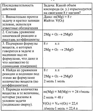 Кружка по химии решение задач